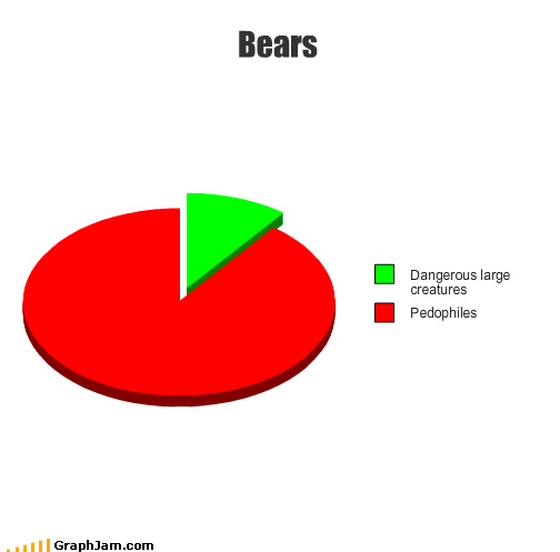 funny graphs33 - prepare to be amused