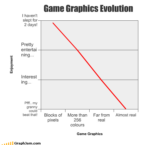 funny graphs34 - prepare to be amused