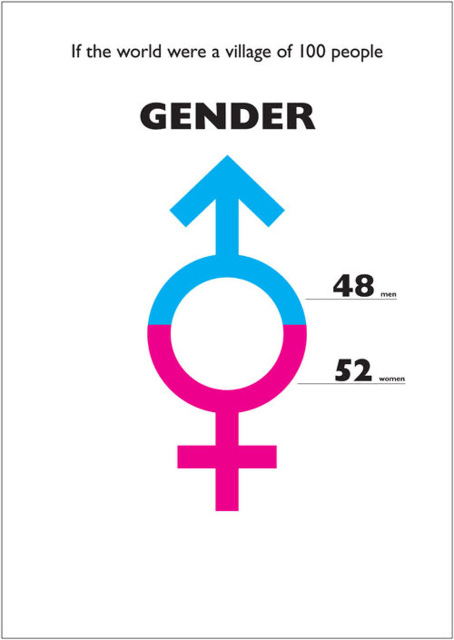 gender - what it was if the world were a village of 100 people