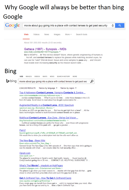 google - why google will always be better than bing