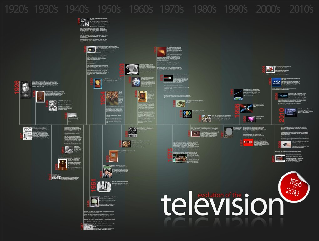 history of tv 2 lg - evolution of television