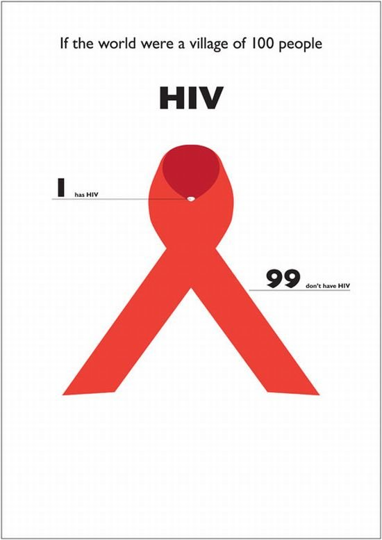 hiv - what it was if the world were a village of 100 people