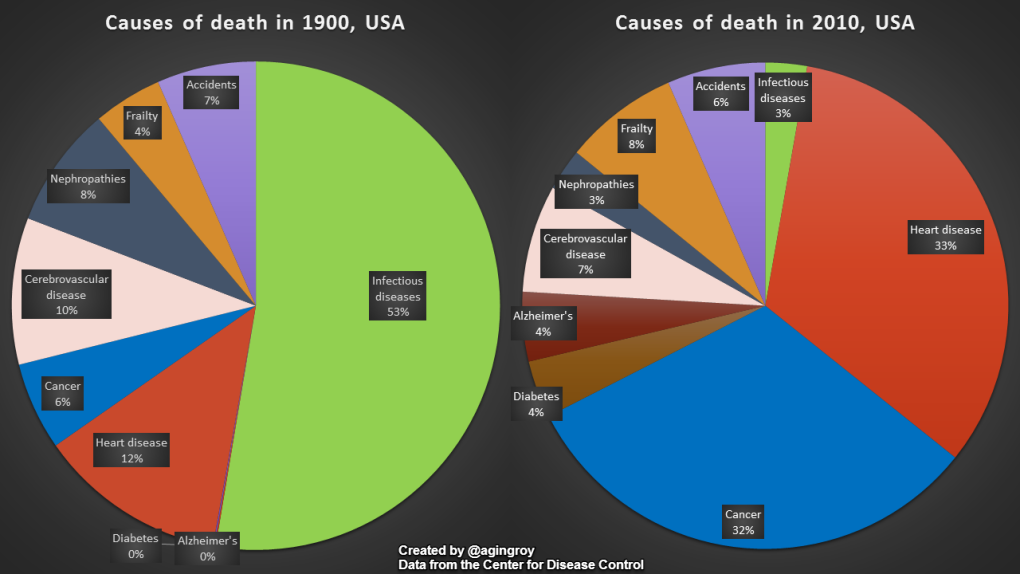 die now comparing causes death