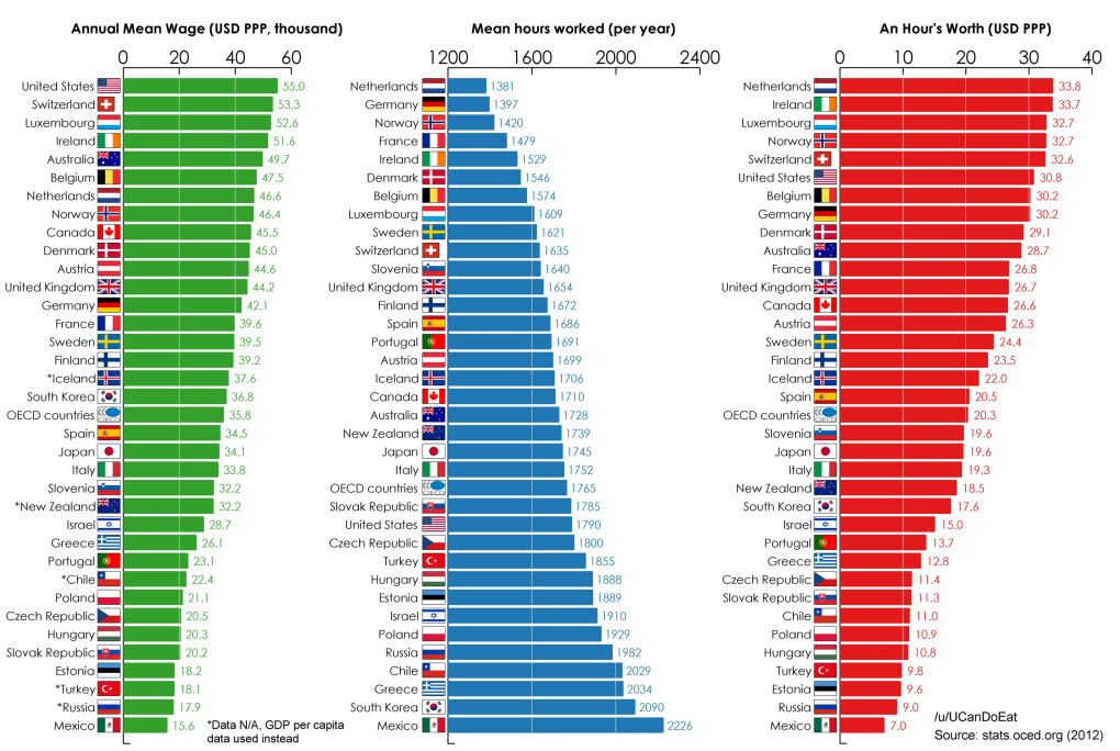 your time worth comparison average wages hours worked between oecd countries