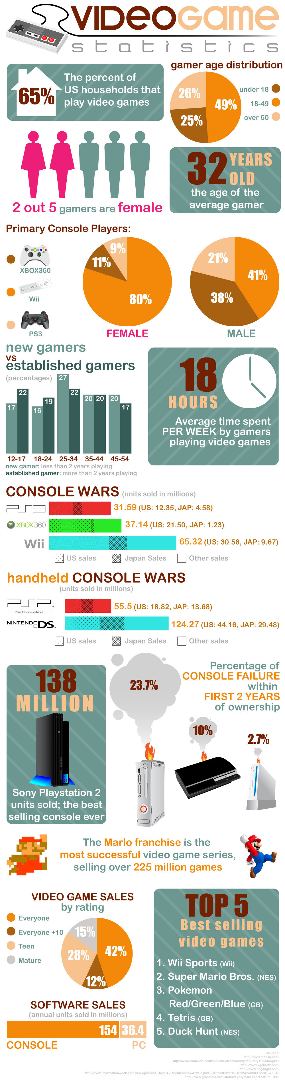 image - video game stats
