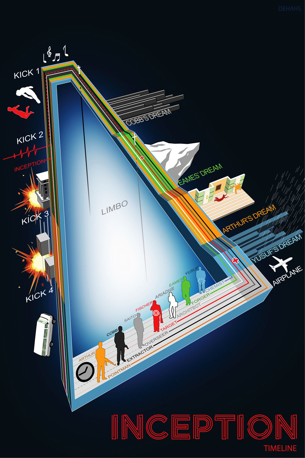 inception infographic dehahs