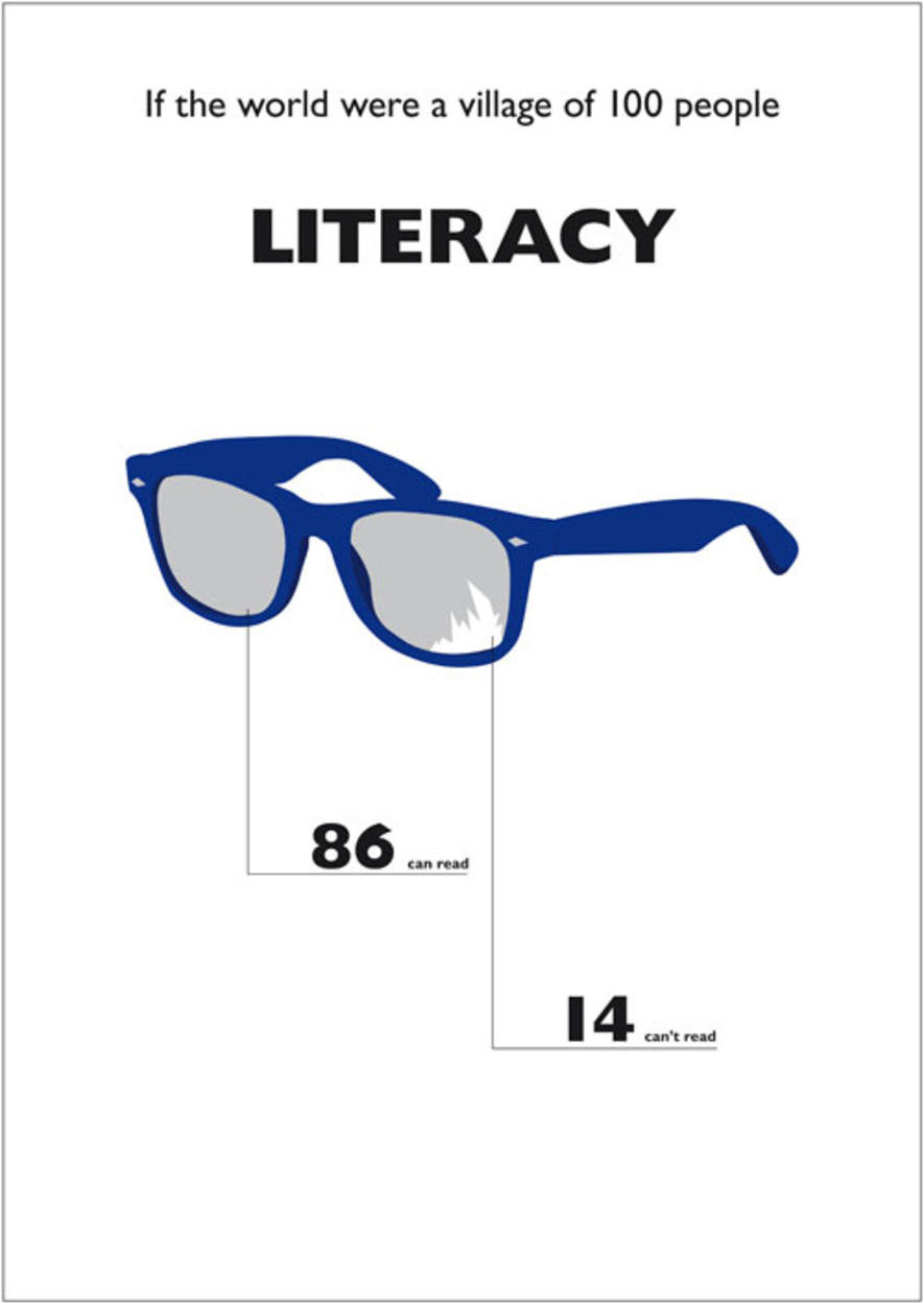 literacy - what it was if the world were a village of 100 people