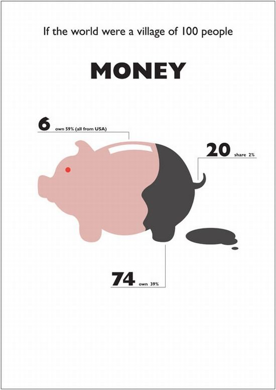 money - what it was if the world were a village of 100 people