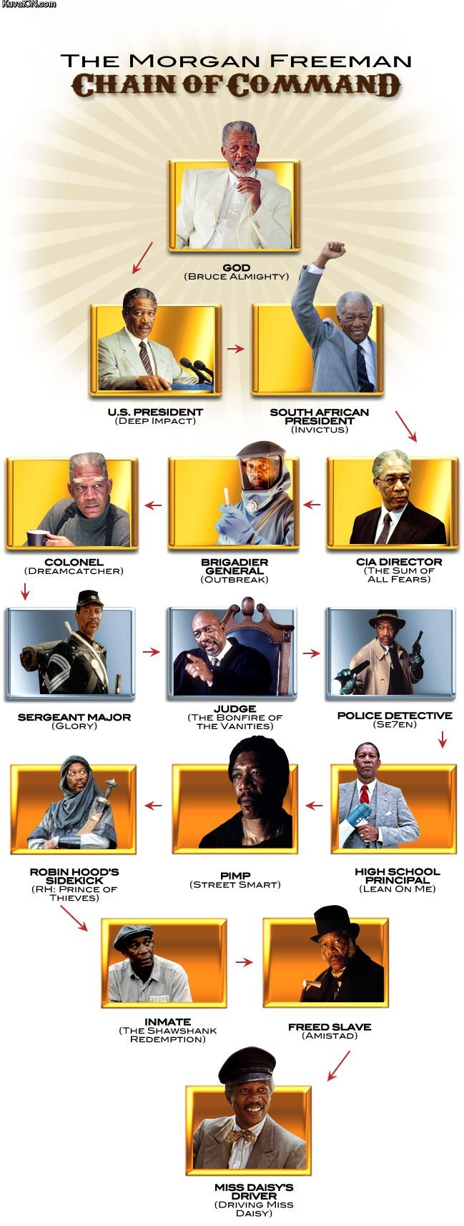 morgan freeman chain command