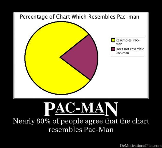 normal demotiv pic pacmanchart png