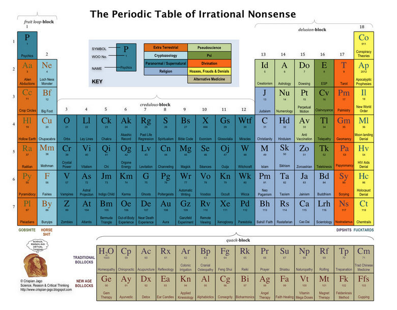 periodic table irrational