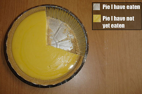piechart - the most accurate pie chart