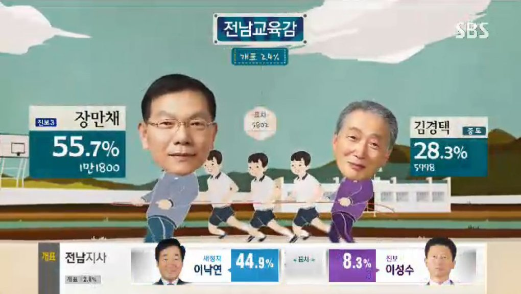 qqof7cy - why can't all election broadcast be as fun and entertaining as the south korea ones?!?!
