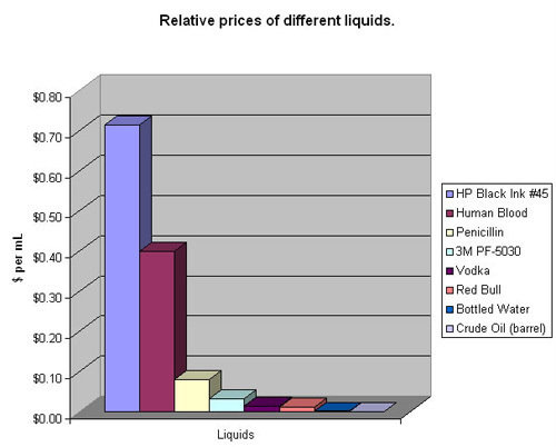 relative prices different liquid