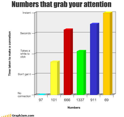 song chart memes numbers attention