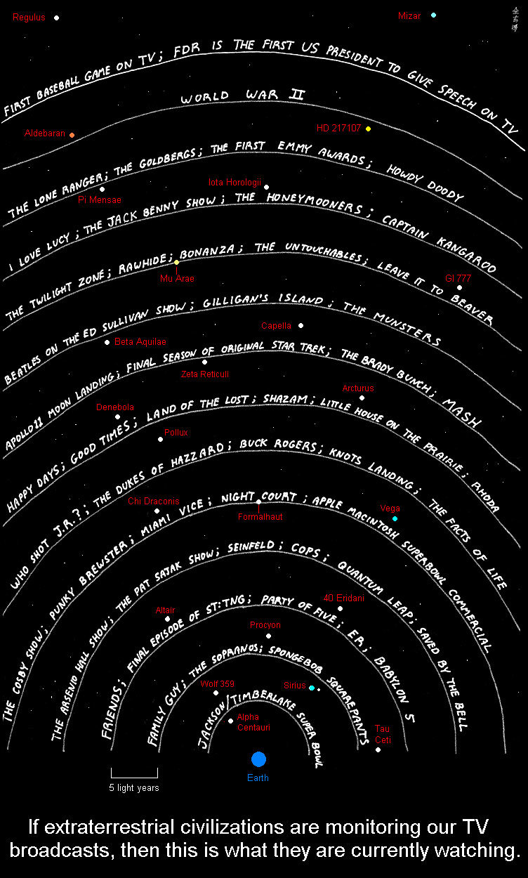 starmap - if extraterrestrial civilizations are watching our tv