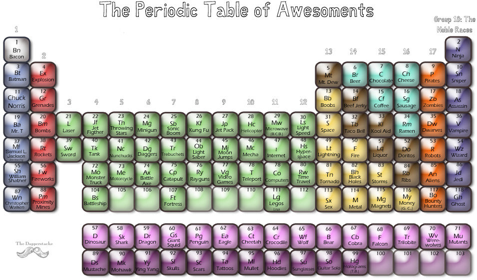 tblofawesome - the periodic table of awesoments