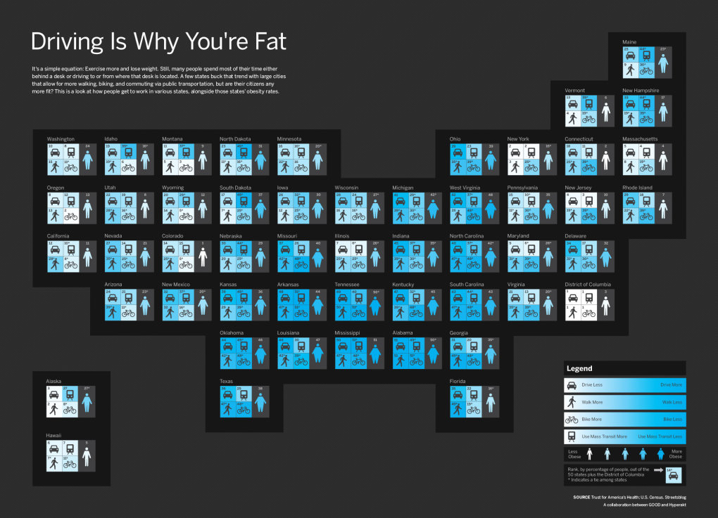 transparency - driving is why you're fat [infographic]