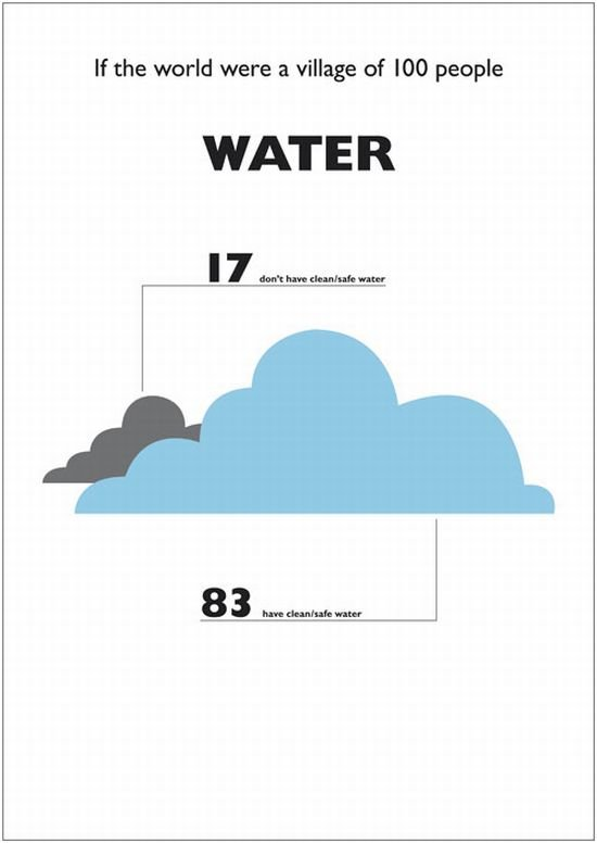 water - what it was if the world were a village of 100 people