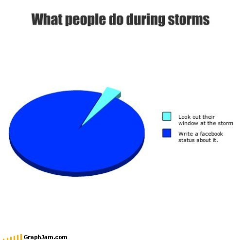 what people during storms
