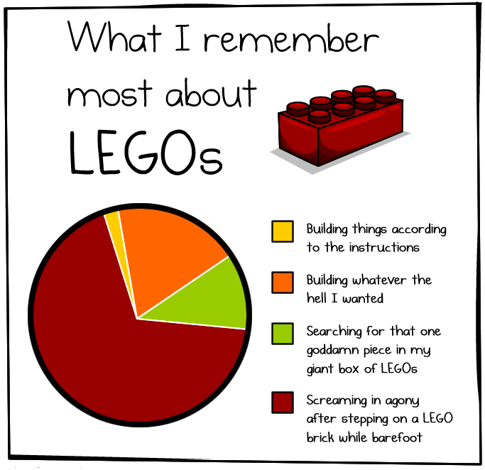 what remember most legos