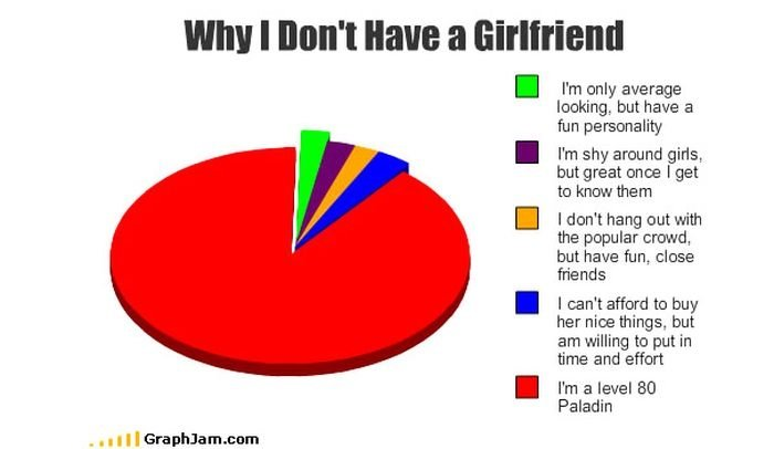 why dont girlfriend