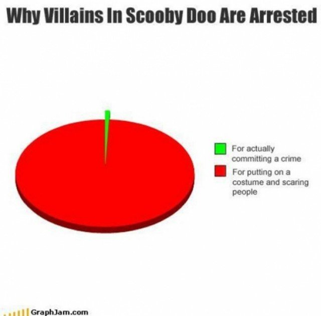 why villains scooby doo are arrested