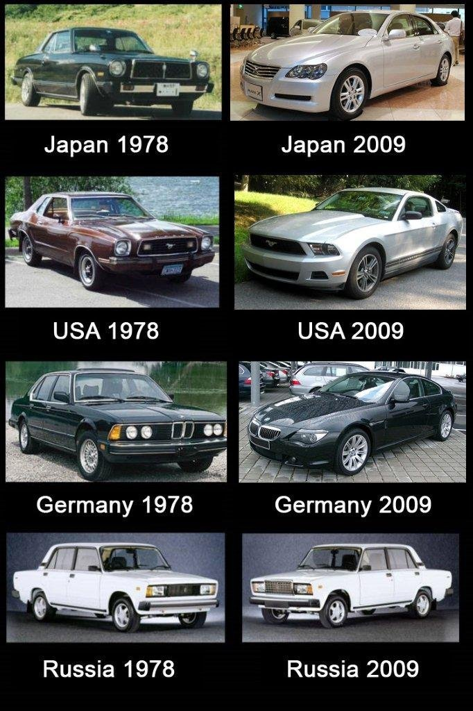 wwwmr - evolution of cars by country