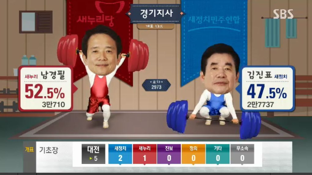xiptdc4 - why can't all election broadcast be as fun and entertaining as the south korea ones?!?!