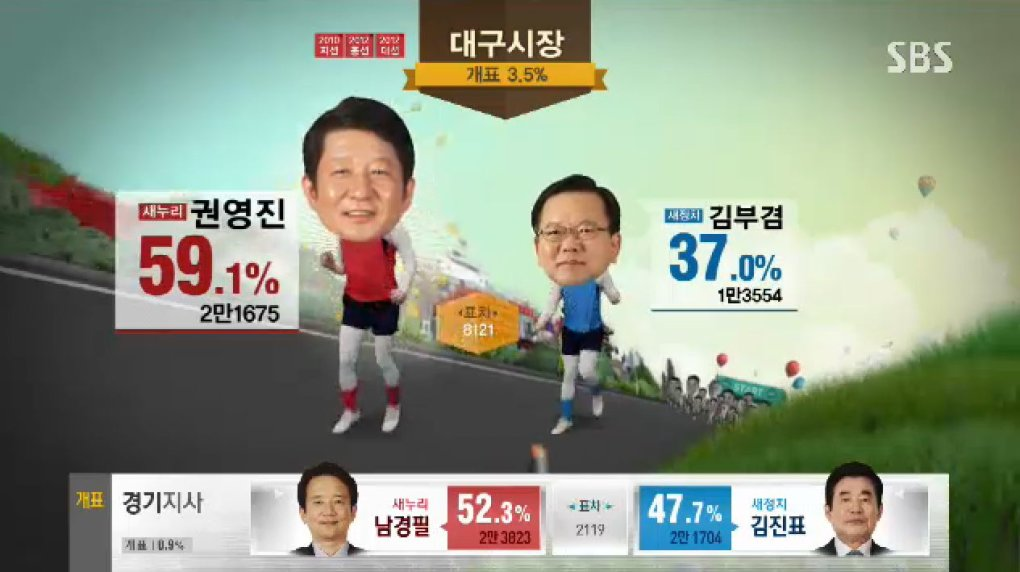 xso2zda - why can't all election broadcast be as fun and entertaining as the south korea ones?!?!