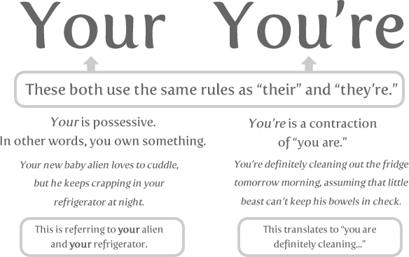 your - 10 words you need to stop misspelling