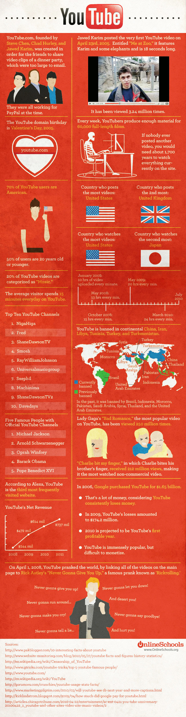youtube - never gonna give you up: youtube's path to world domination [infographic]
